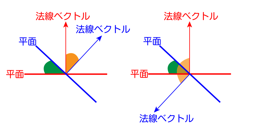 空間ベクトルと二つの平面-05