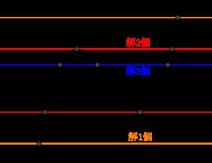 3次方程式の解の個数(定数分離)-01