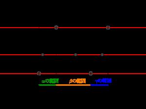 3次方程式の解の個数(定数分離)-03