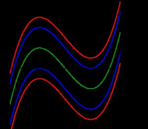 三次方程式の解の個数の求め方(定数を含む極値の利用)-02