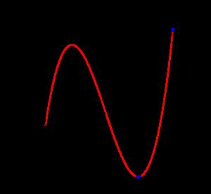 3次関数の最大最小の基本-02