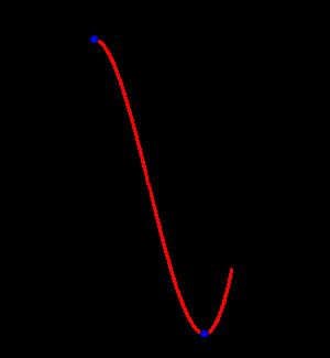 3次関数の最大最小の基本-03
