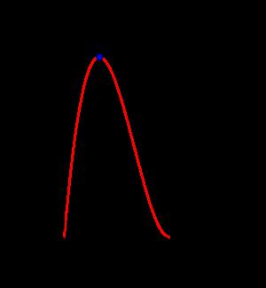 3次関数の最大最小の基本-04