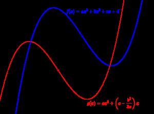 3次関数の点対称-02
