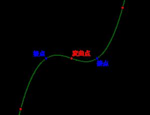 三次関数と直線の対称性-06