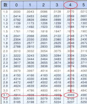常用対数とその値-03