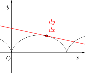 媒介変数表示の微分-01