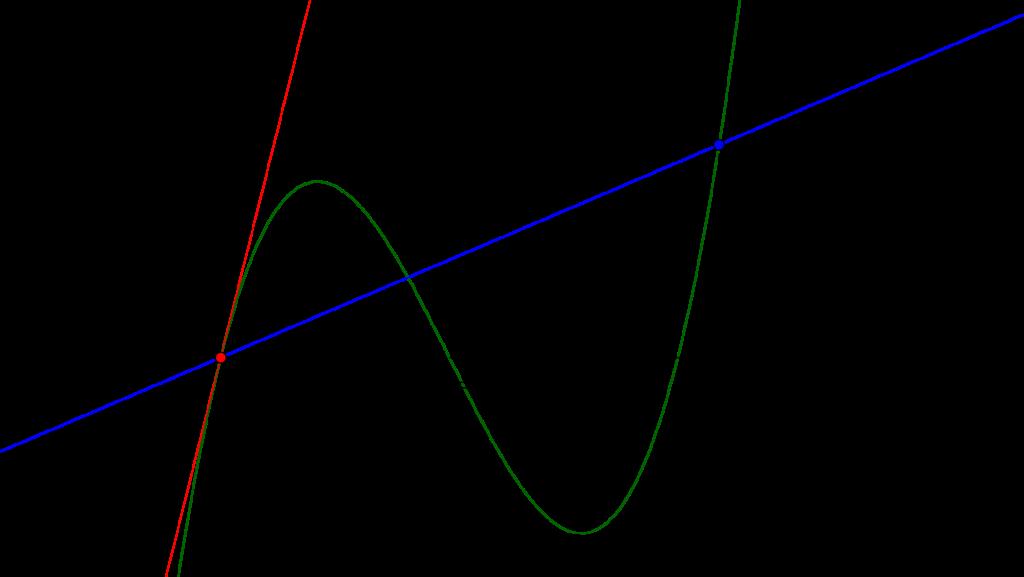 微分係数と導関数-02