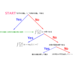 分数関数の積分-i