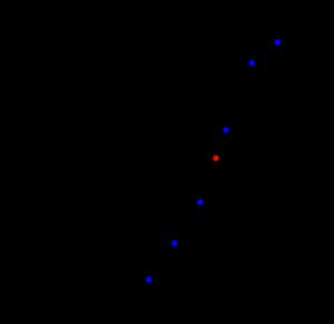 データの代表値