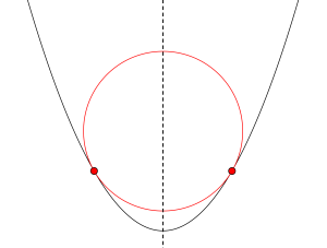 円と放物線の位置関係と交点の数-02