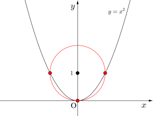 円と放物線の位置関係と交点の数-11