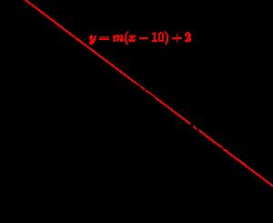 円の接線の方程式2-02