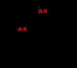 円と直線の交点-01