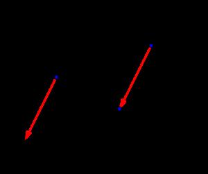 複素数の移動
