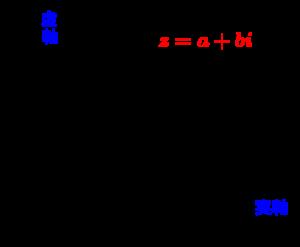 複素数平面とその基本-01