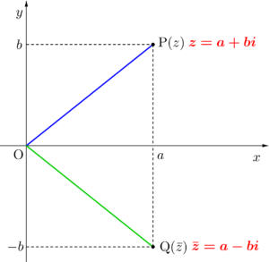 複素数平面と共役複素数