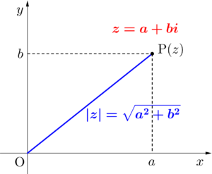 複素数平面と複素数の絶対値