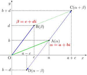 複素数平面と複素数の和・差