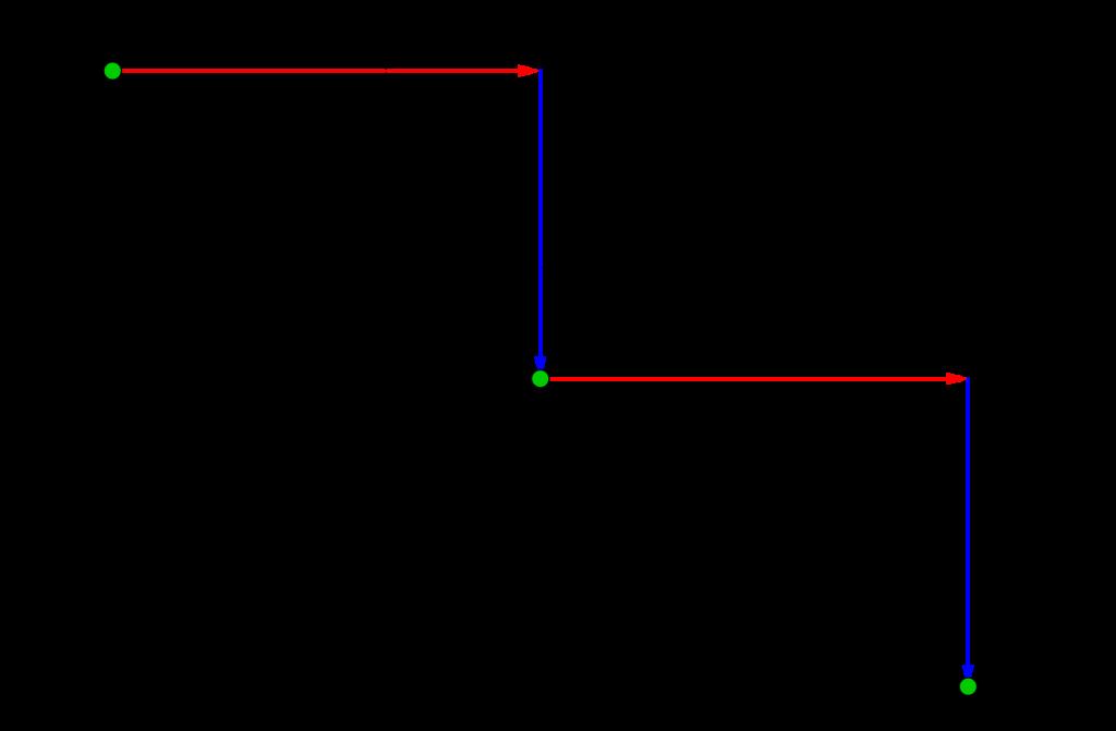 ユークリッドの互除法と一次不定方程式-02