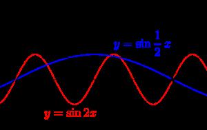 三角関数のグラフ-01