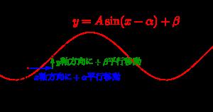 三角関数のグラフ-04