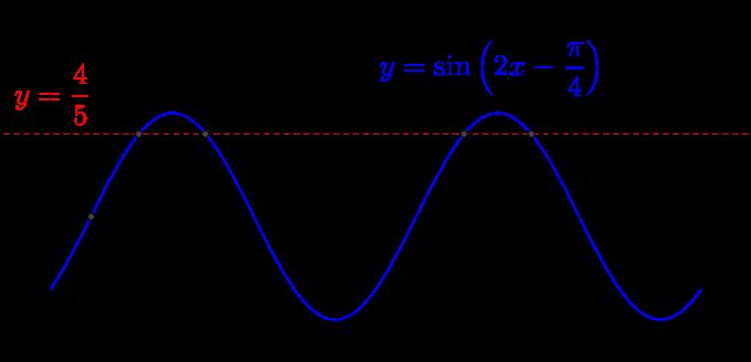 三角関数のグラフ-06