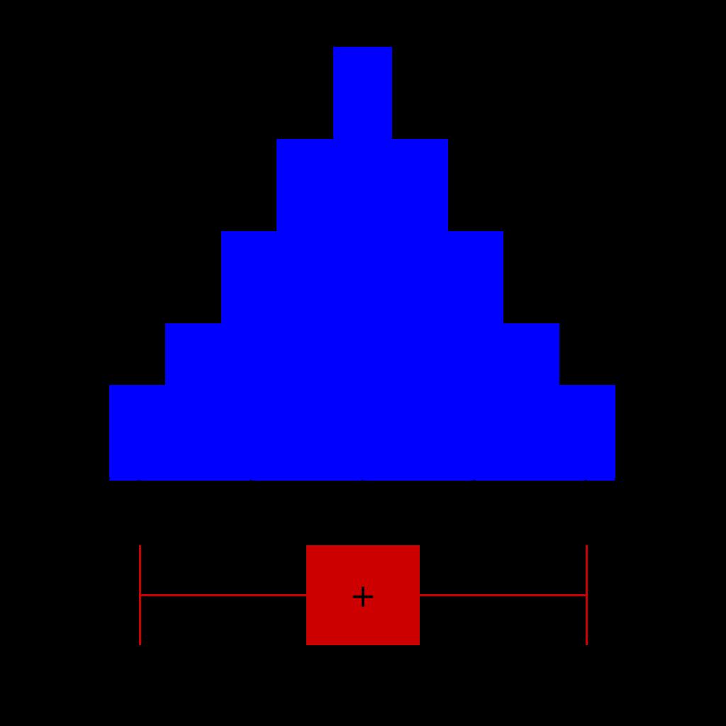 箱ひげ図とヒストグラム-01