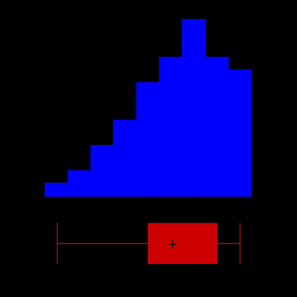 箱ひげ図とヒストグラム-02