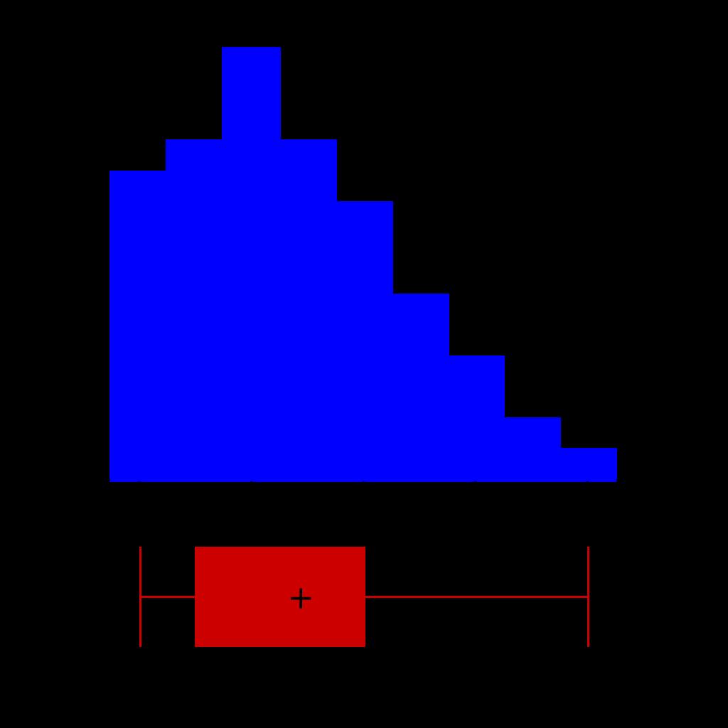 箱ひげ図とヒストグラム-03
