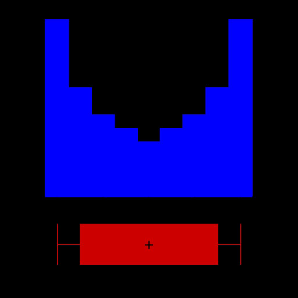 箱ひげ図とヒストグラム-04