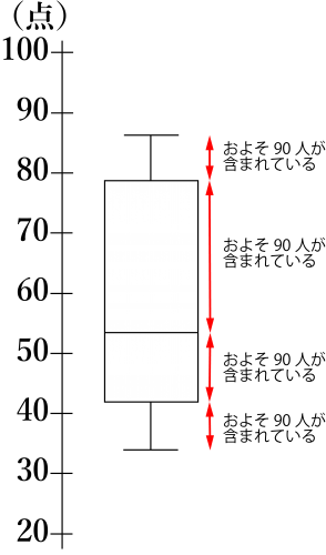 箱ひげ図とヒストグラム-06-1