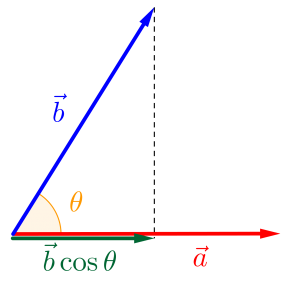 ベクトルの内積とその利用方法-01