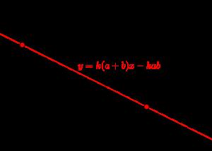 放物線と接線と面積-01