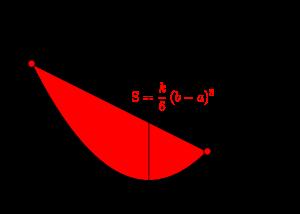 放物線と接線と面積-02