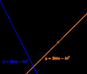 放物線と接線と面積-03