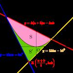 放物線と接線と面積-i