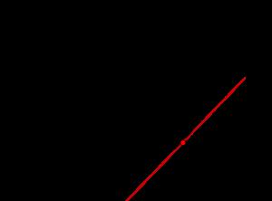 陰関数・陽関数と陰関数の微分-01