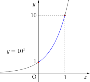 常用対数を利用した桁数問題-01
