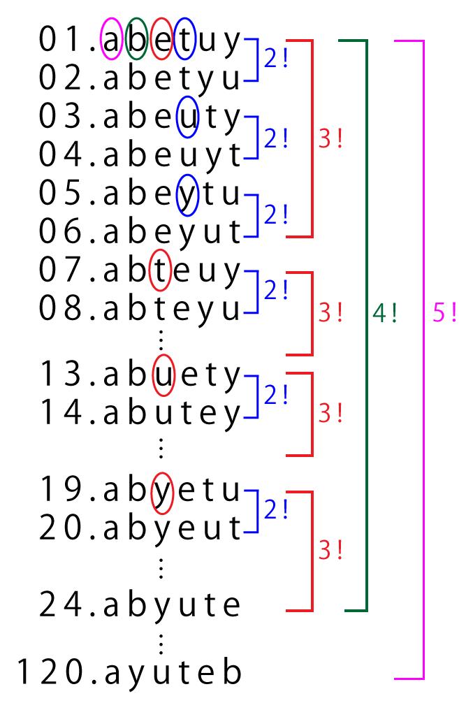 順列と英単語の並び替え-01