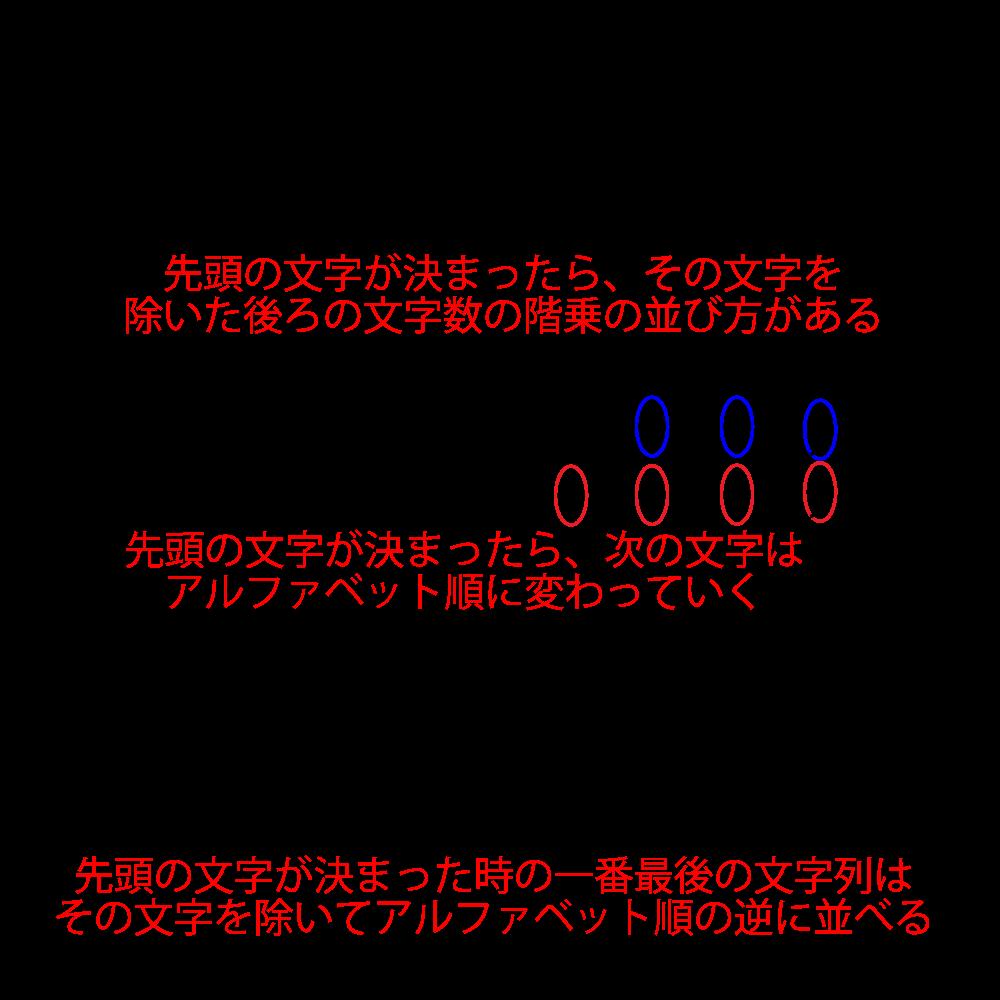 順列と英単語の並び替え-02