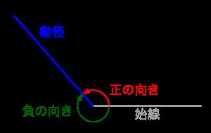 三角関数の角の拡張-01