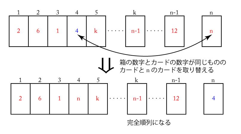 完全順列(攪乱順列)-06