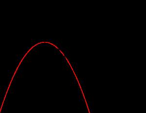 媒介変数で表された軌跡の方程式-01