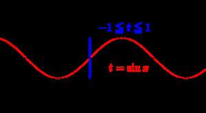 高校数学と置換-03