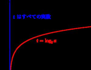 高校数学と置換-06