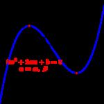 極値と解と係数の関係-i