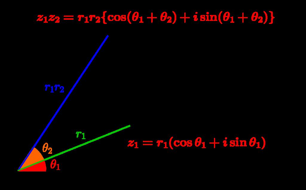 複素数の積と複素数平面