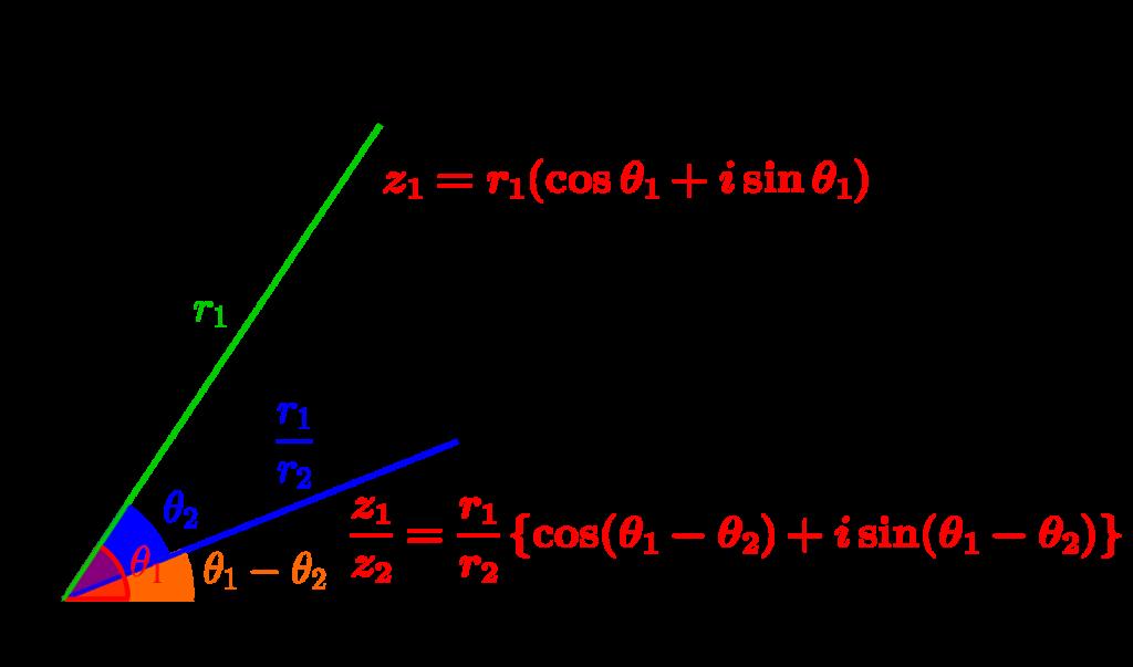 複素数の商と複素数平面