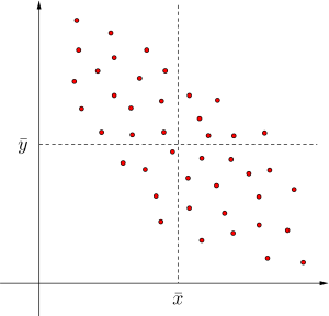 共分散と相関係数-03